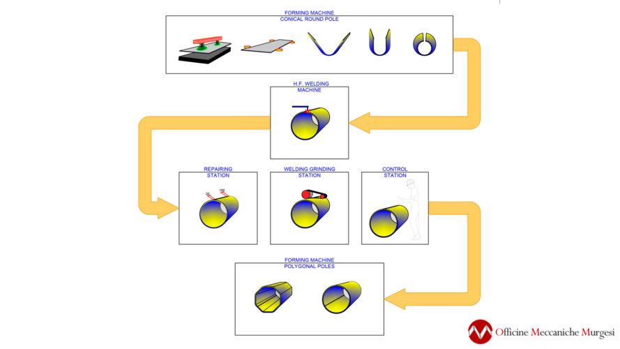 SchemaDiProcessoPalo-Model